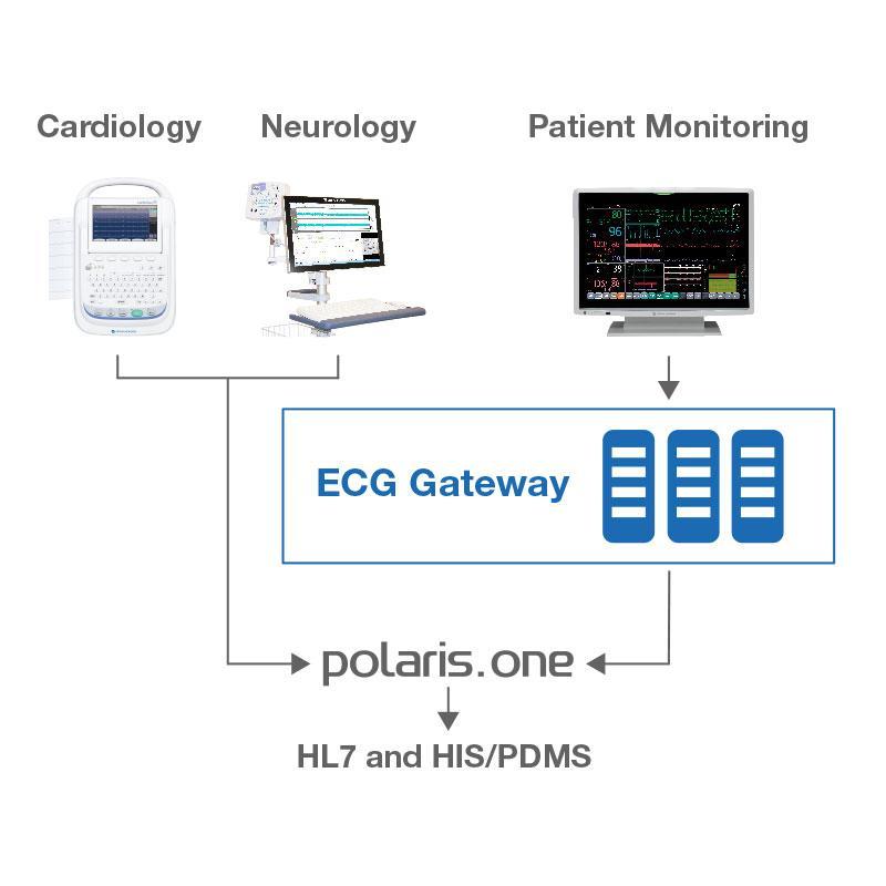 ECG Gateway I Patient Monitoring