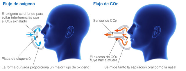 Efficient-oxygen-supply-while-measuring-ETCO2_ES.jpg